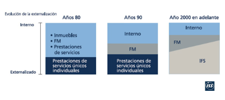 Evolución mundial del Facility Management