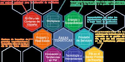 cifmers congreso internacional facility managers madrid facility management congress españa FM 2015