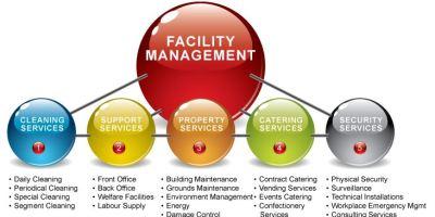 facility management estrategia grafico facility manager