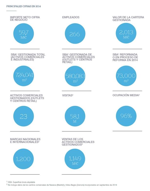 cifras neinver activos inmobiliarios 2014